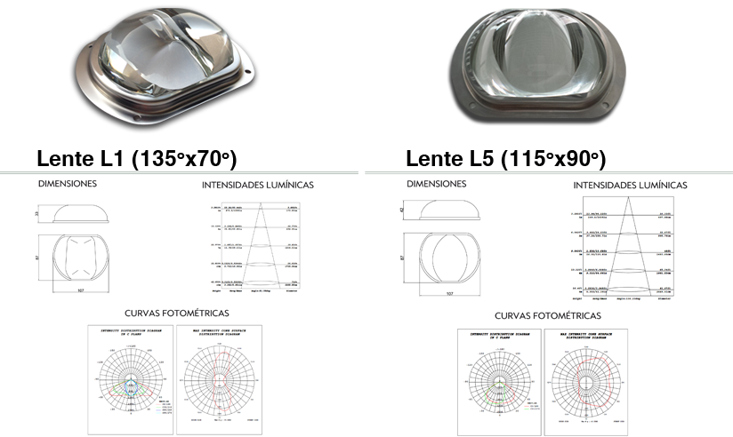 neolux microled iluminacion sustitucion adaptacion led lentes