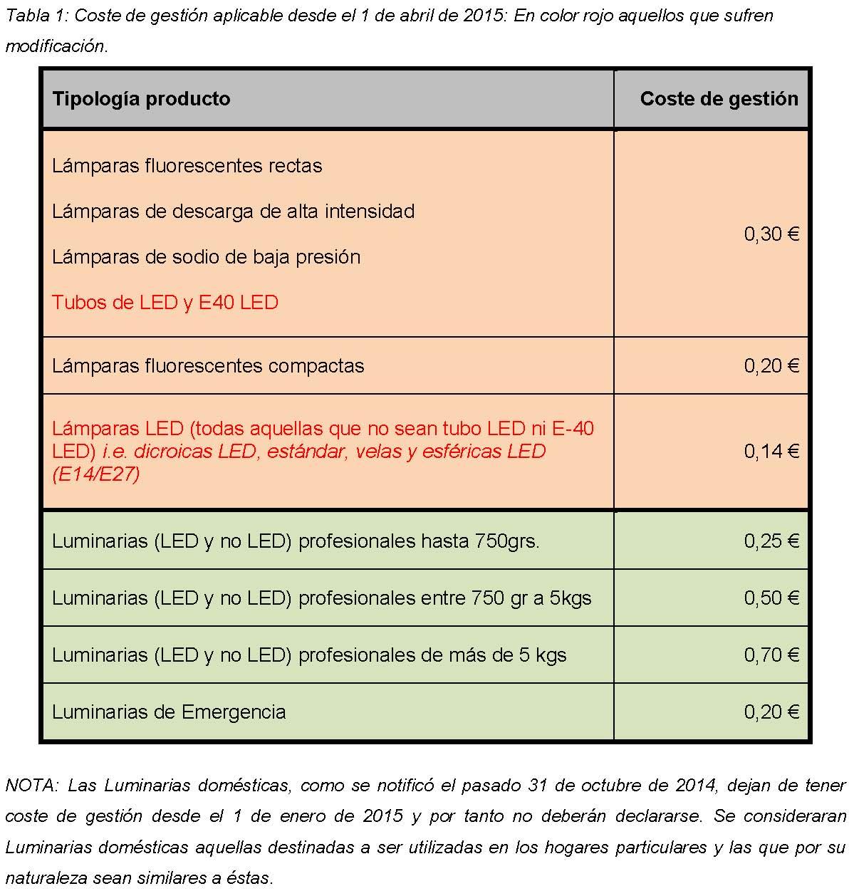 Notificacion reestructuracion coste de gestion lamparas LED Página 1