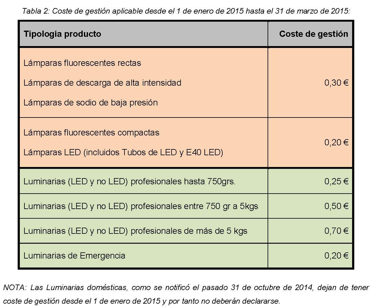 Notificacion reestructuracion coste de gestion lamparas LED Página 2